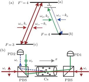 Electromagnetically induced transparency thesis