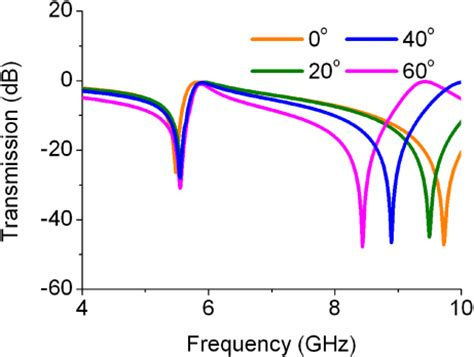 Attenuation, Delay and Noise properties of light slowed by